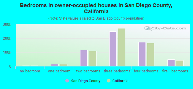 Bedrooms in owner-occupied houses in San Diego County, California