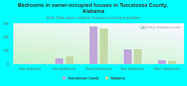 Bedrooms in owner-occupied houses in Tuscaloosa County, Alabama