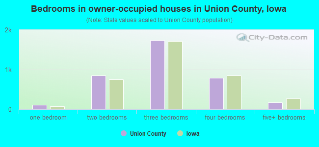 Bedrooms in owner-occupied houses in Union County, Iowa
