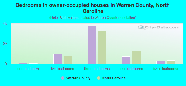 Bedrooms in owner-occupied houses in Warren County, North Carolina