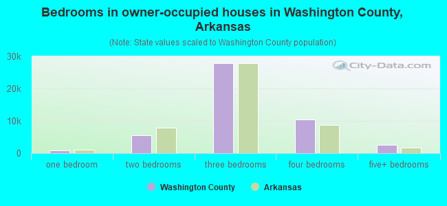 Bedrooms in owner-occupied houses in Washington County, Arkansas