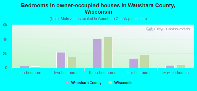 Bedrooms in owner-occupied houses in Waushara County, Wisconsin
