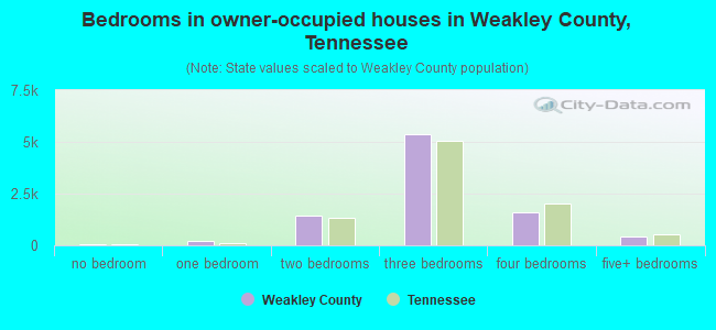 Bedrooms in owner-occupied houses in Weakley County, Tennessee