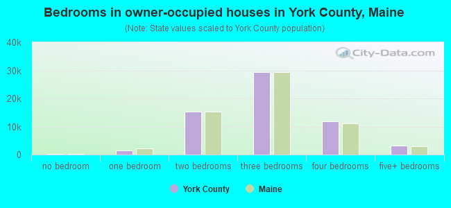 Bedrooms in owner-occupied houses in York County, Maine