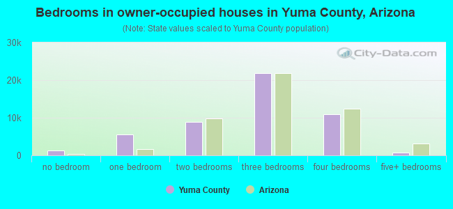 Bedrooms in owner-occupied houses in Yuma County, Arizona