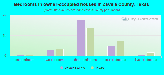 Bedrooms in owner-occupied houses in Zavala County, Texas
