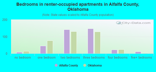 Bedrooms in renter-occupied apartments in Alfalfa County, Oklahoma