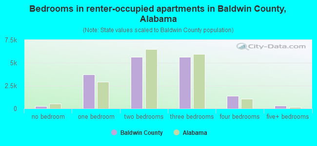 Bedrooms in renter-occupied apartments in Baldwin County, Alabama