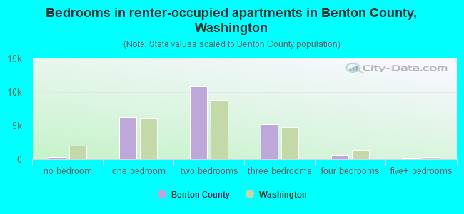 Bedrooms in renter-occupied apartments in Benton County, Washington