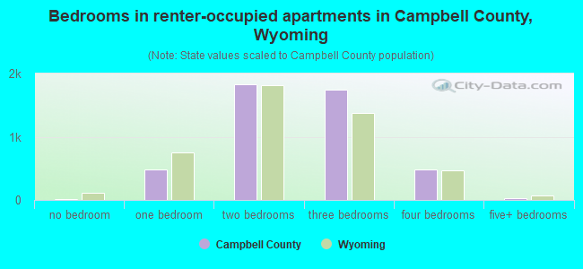 Campbell County, Wyoming detailed profile - houses, real