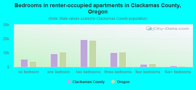 Bedrooms in renter-occupied apartments in Clackamas County, Oregon