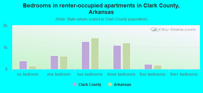 Bedrooms in renter-occupied apartments in Clark County, Arkansas