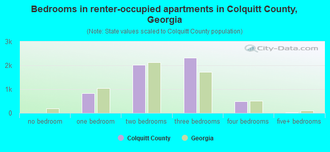 Bedrooms in renter-occupied apartments in Colquitt County, Georgia