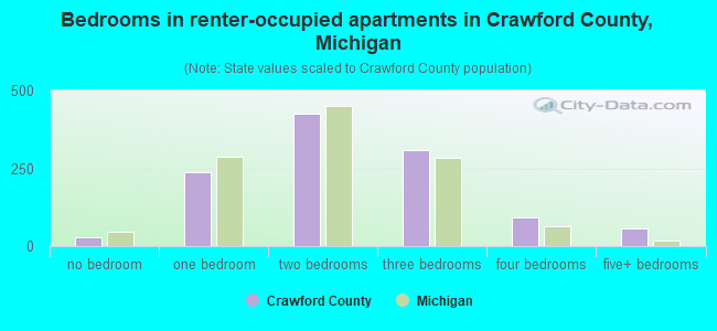 Bedrooms in renter-occupied apartments in Crawford County, Michigan