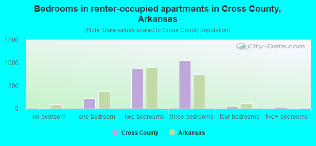 Bedrooms in renter-occupied apartments in Cross County, Arkansas