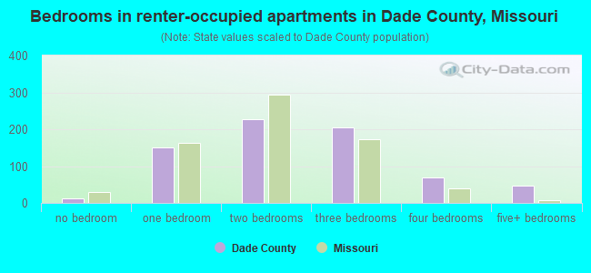 Bedrooms in renter-occupied apartments in Dade County, Missouri