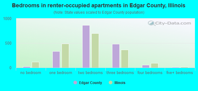 Bedrooms in renter-occupied apartments in Edgar County, Illinois