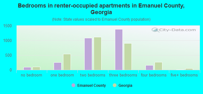 Bedrooms in renter-occupied apartments in Emanuel County, Georgia