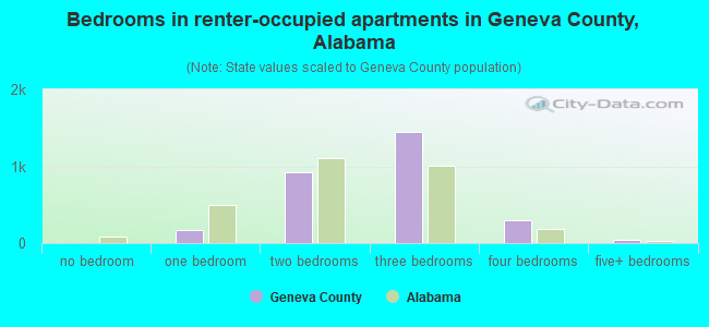Bedrooms in renter-occupied apartments in Geneva County, Alabama