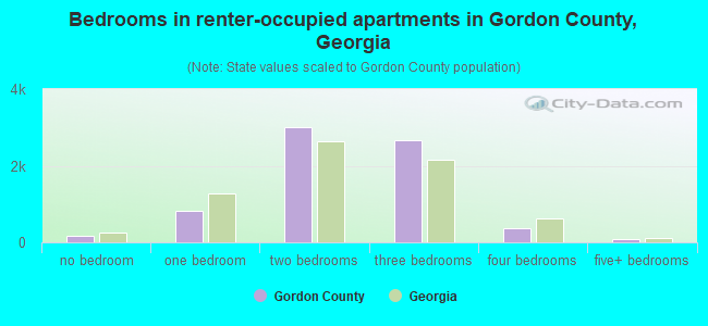 Bedrooms in renter-occupied apartments in Gordon County, Georgia