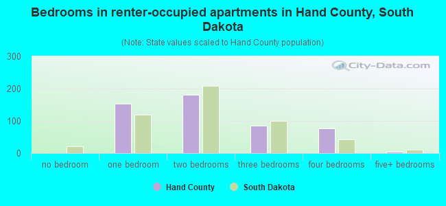 Bedrooms in renter-occupied apartments in Hand County, South Dakota