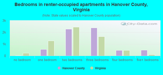 Bedrooms in renter-occupied apartments in Hanover County, Virginia