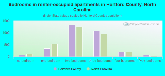Bedrooms in renter-occupied apartments in Hertford County, North Carolina