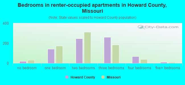 Bedrooms in renter-occupied apartments in Howard County, Missouri