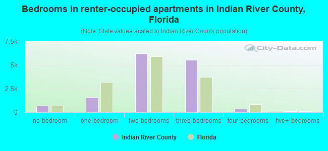 Bedrooms in renter-occupied apartments in Indian River County, Florida