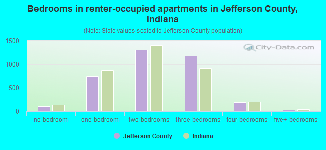 Bedrooms in renter-occupied apartments in Jefferson County, Indiana