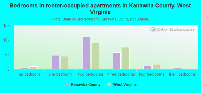 Bedrooms in renter-occupied apartments in Kanawha County, West Virginia