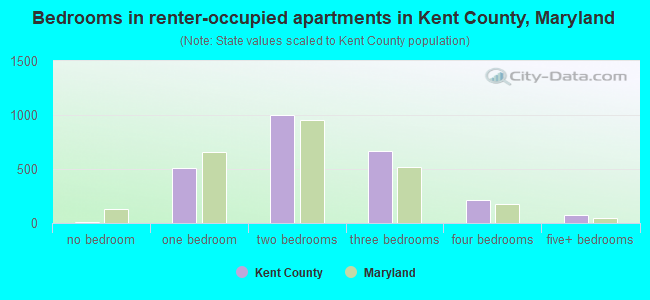 Bedrooms in renter-occupied apartments in Kent County, Maryland