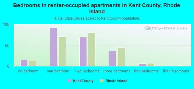 Bedrooms in renter-occupied apartments in Kent County, Rhode Island