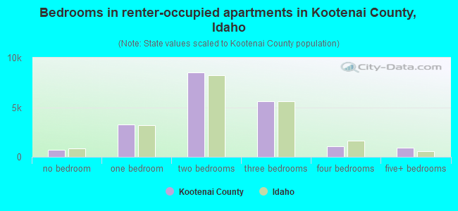 Bedrooms in renter-occupied apartments in Kootenai County, Idaho