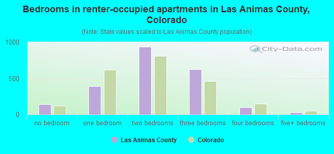 Bedrooms in renter-occupied apartments in Las Animas County, Colorado