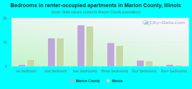 Bedrooms in renter-occupied apartments in Marion County, Illinois