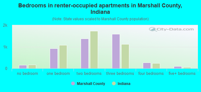 Bedrooms in renter-occupied apartments in Marshall County, Indiana