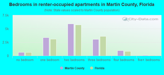 Bedrooms in renter-occupied apartments in Martin County, Florida
