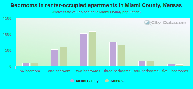 Bedrooms in renter-occupied apartments in Miami County, Kansas