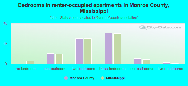 Bedrooms in renter-occupied apartments in Monroe County, Mississippi