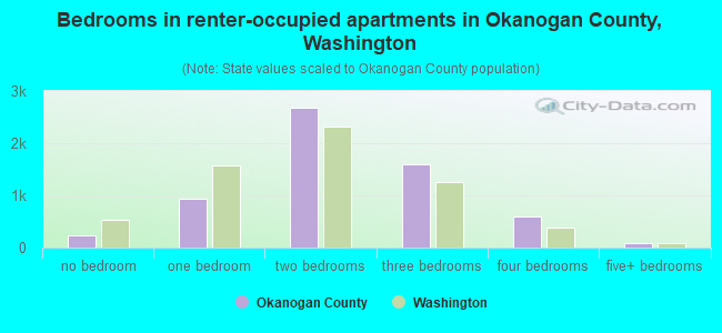 Bedrooms in renter-occupied apartments in Okanogan County, Washington