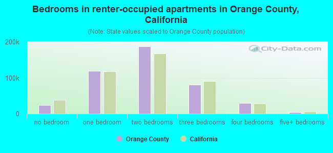 Bedrooms in renter-occupied apartments in Orange County, California