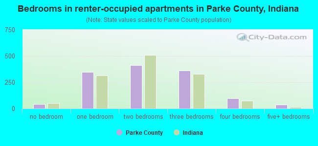Bedrooms in renter-occupied apartments in Parke County, Indiana