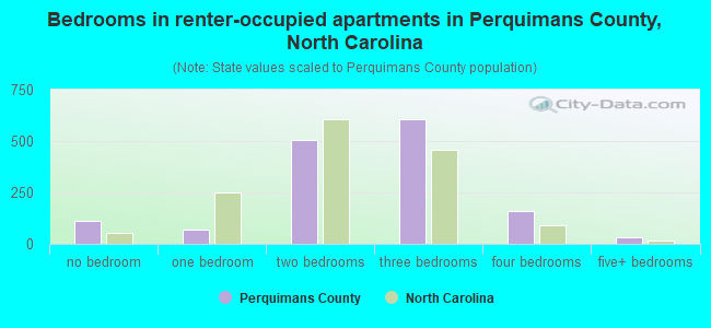 Bedrooms in renter-occupied apartments in Perquimans County, North Carolina
