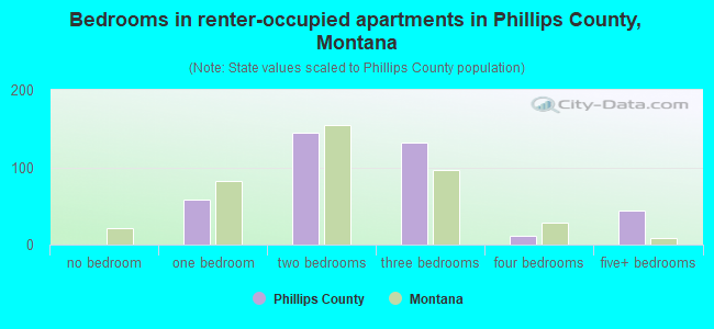 Bedrooms in renter-occupied apartments in Phillips County, Montana