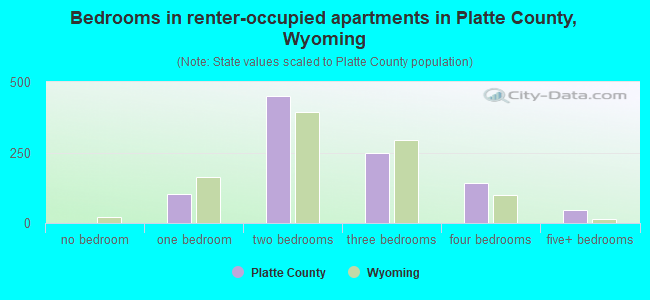 Bedrooms in renter-occupied apartments in Platte County, Wyoming