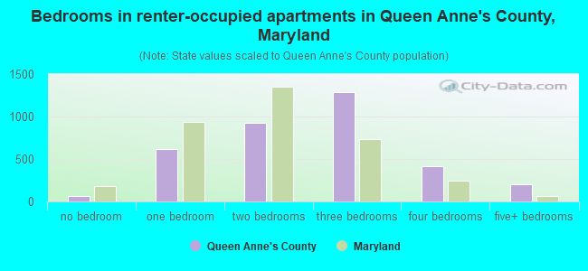 Bedrooms in renter-occupied apartments in Queen Anne's County, Maryland