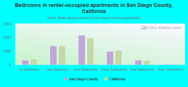 Bedrooms in renter-occupied apartments in San Diego County, California