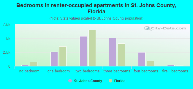 Bedrooms in renter-occupied apartments in St. Johns County, Florida