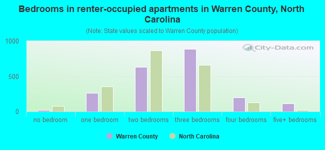 Bedrooms in renter-occupied apartments in Warren County, North Carolina